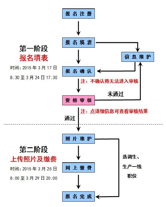 2015年广西公务员考试报考流程图及说明