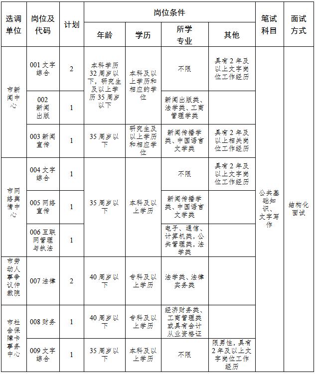2019年湖南长沙宁乡市委宣传部等下属事业单位选调11人公告