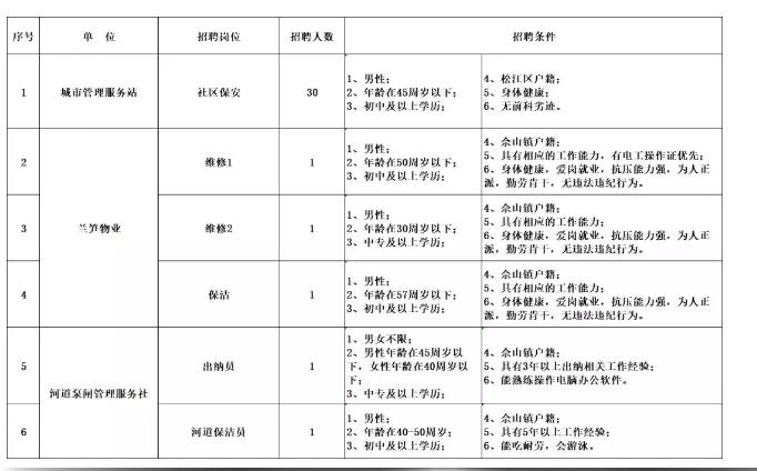 2019年上海松江佘山镇自主招聘35人公告