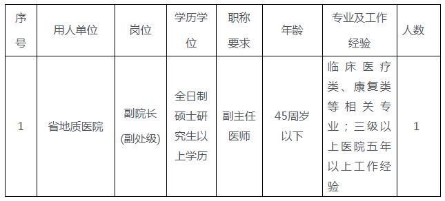 海南省地质局下属事业单位招聘公告