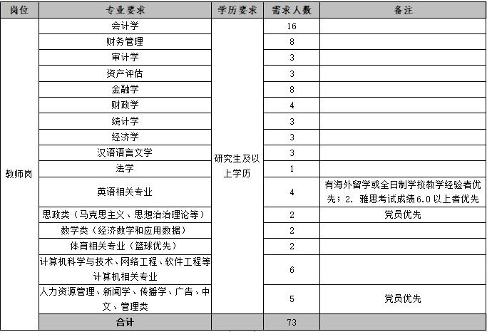 2019年贵州财经大学商务学院招聘73人简章