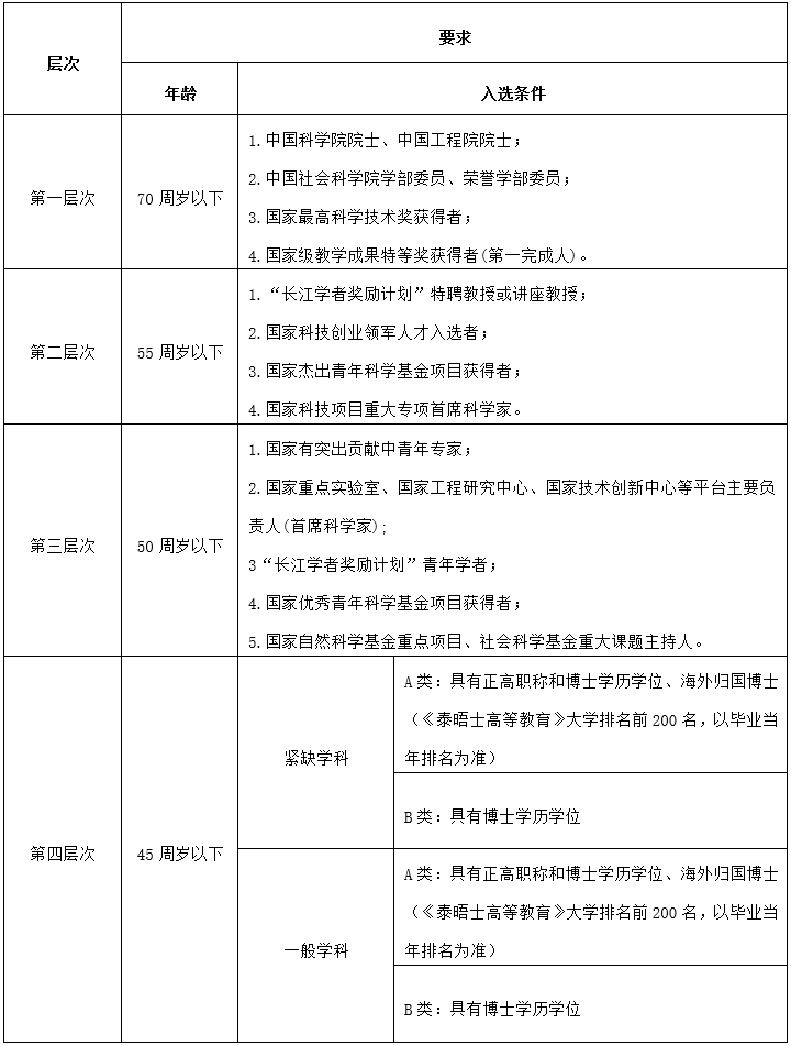 2020年贵州师范学院人才引进80人公告