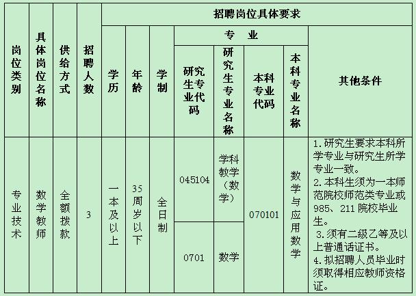 2020年甘肃平凉市实验小学招聘紧缺人才公告