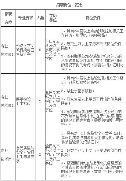 海南省疾病预防控制中心紧急招聘公告