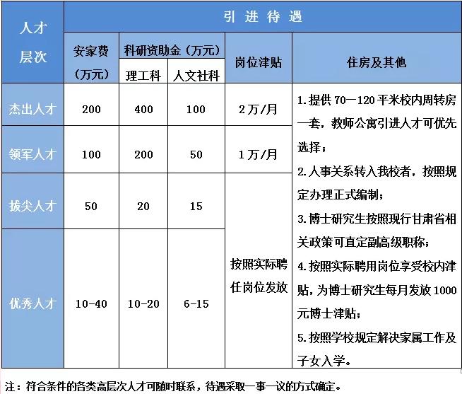 2020年甘肃天水师范学院人才引进公告图1