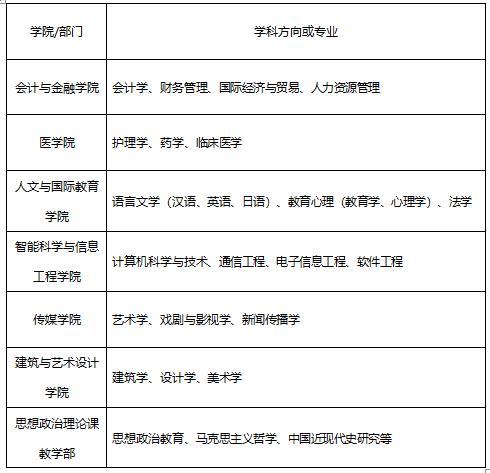 2020年陕西西安培华学院人才引进公告