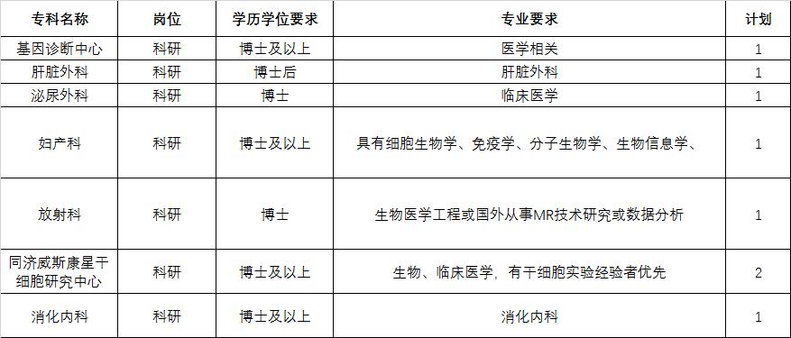 2020年湖北华中科技大学同济医学院附属同济医院招聘23人公告图3