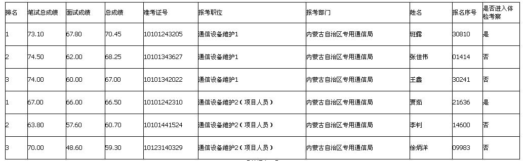 2014年内蒙古专用通信局招聘总成绩及体检名单