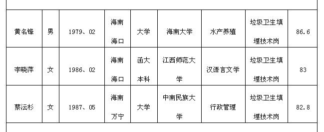 2015年海南海口市环境卫生管理局事业单位招聘公告