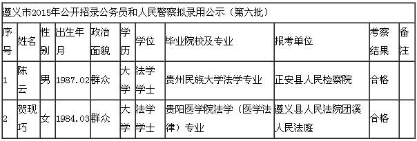 2015年贵州遵义市公务员考试、人民警察拟录用人员公示六