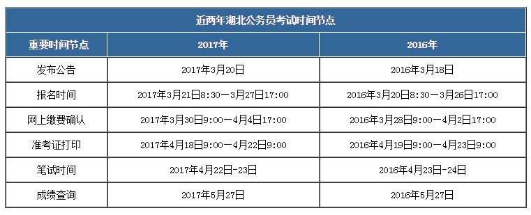 2018年湖北宝马线上娱乐宝马线上娱乐城公告何时发布?