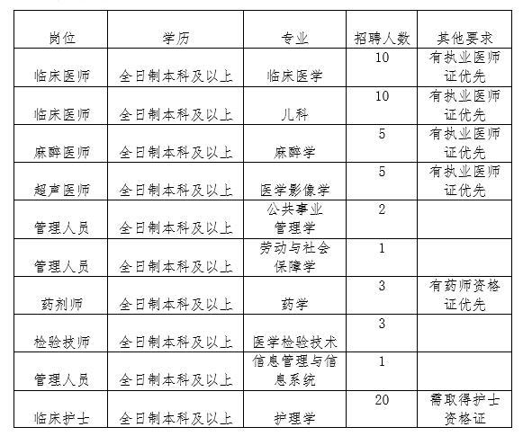 2018年山西运城市妇幼保健院招聘60人公告
