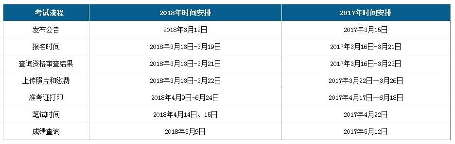 2019年广西公务员考试时间