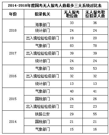 2019年国家公务员考试公考新手扫盲[数据篇]