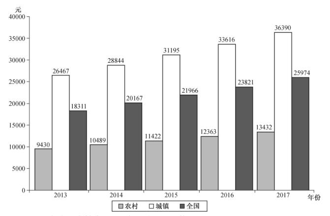 全国农村人口_图9 2015 2019年年末全国农村贫困人口和贫困发生率