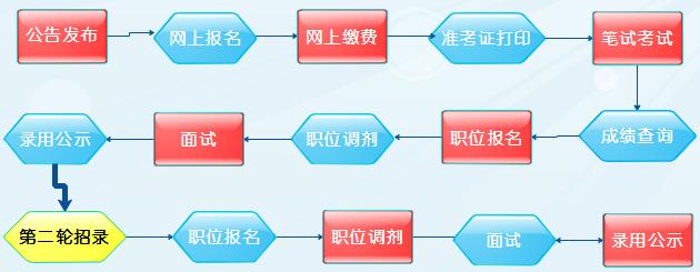 2020年上海公务员考试公告职位表发布时间
