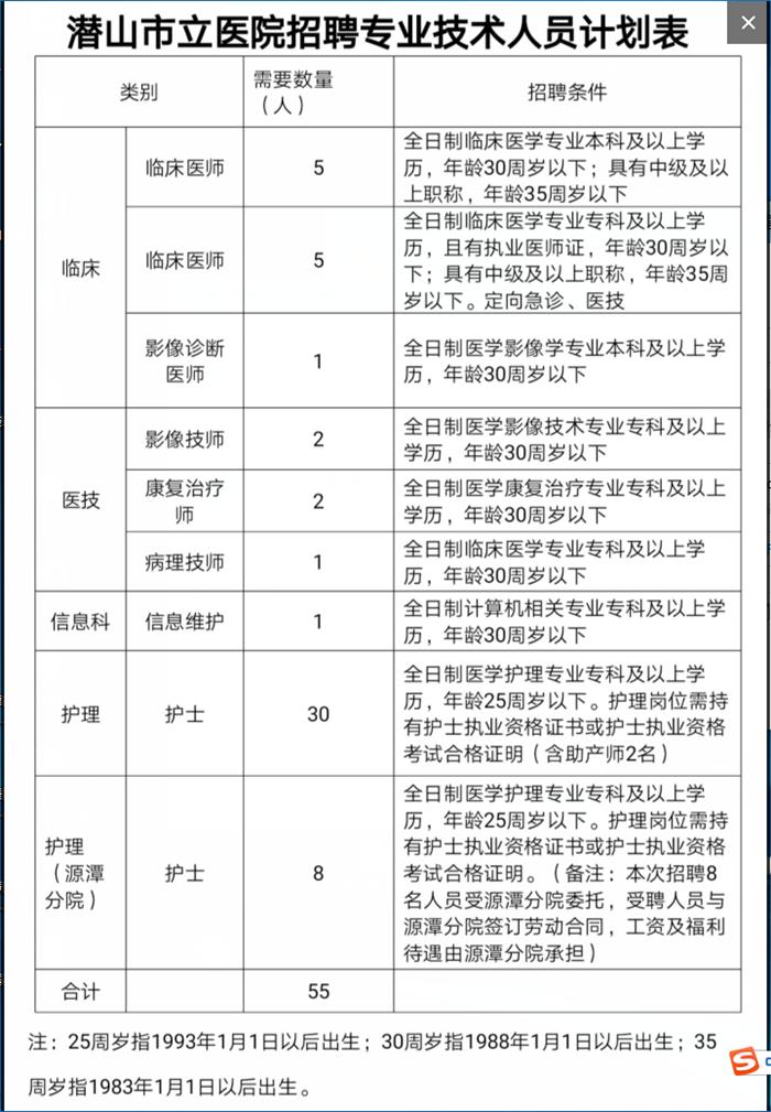 潜山市立医院招聘报名资格审查表