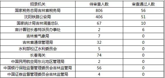 2019国考报名首日数据分析:吉林1548人报名,123人过审