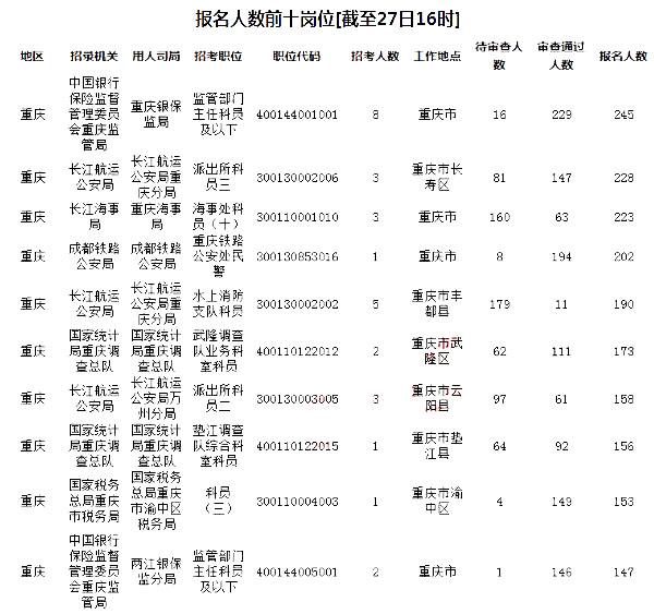 2019年重庆人口统计_2019国考报名人数统计 重庆国考过审25191人 1个岗位无人报考