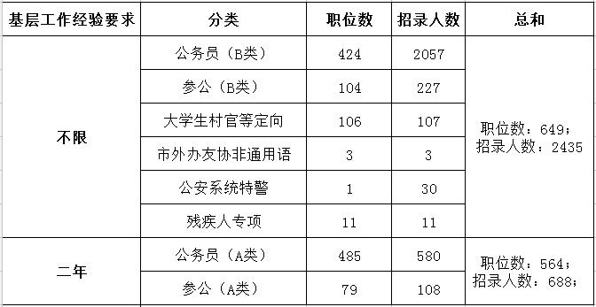2019年上海公务员考试职位表解读:超九成职位要求本科及以上学历