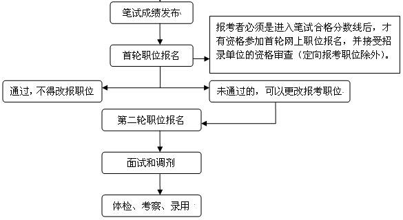 提醒:2020年上海市考職位報名明日10時開始!