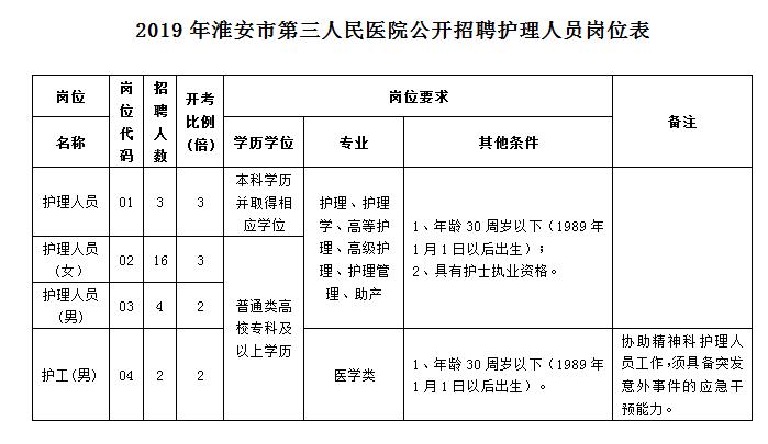 2019年江苏省总人口_2019年国考报名人数 报名第5天江苏万人过审 最热职位竞争