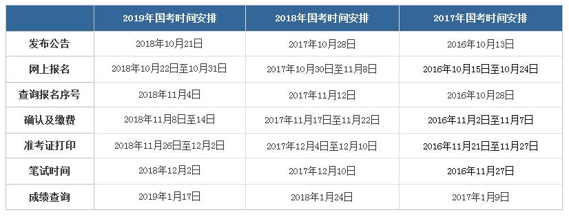 2020年国家公务员考试公告发布时间