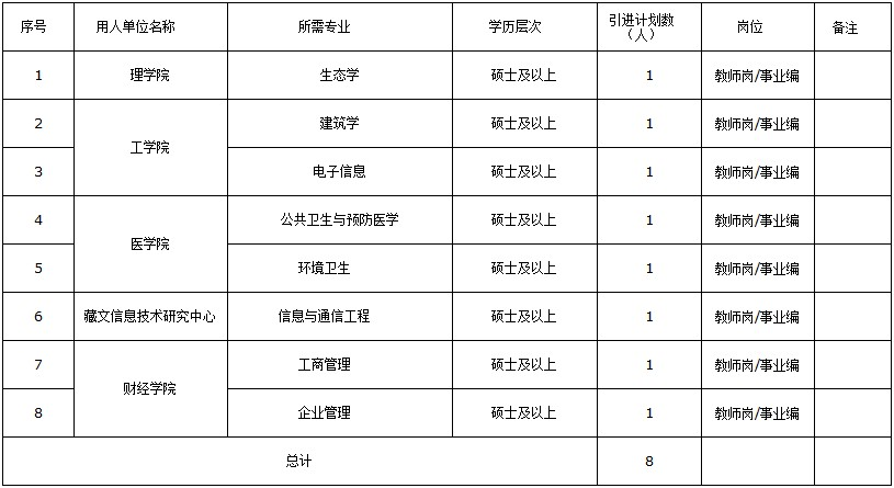 2019年西藏qy288官网引进计划招聘公告