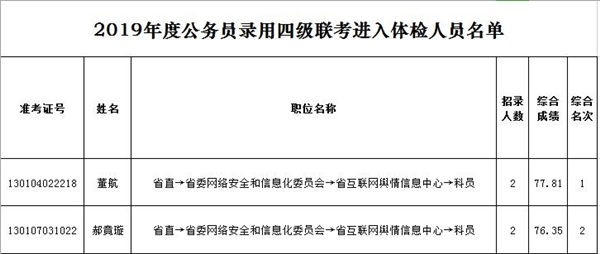 2019年河北公务员考试中共河北省委网络安全和信息化委员会办公室体检通知
