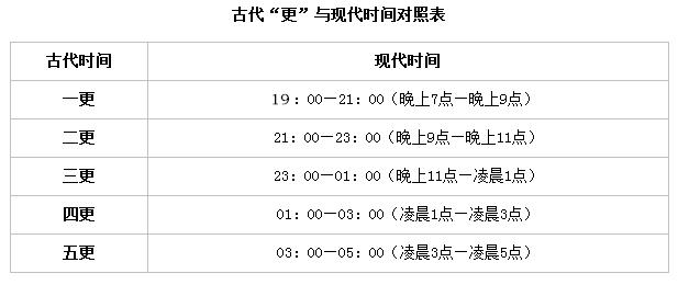 2020年江蘇公務員考試常識積累:十二時辰
