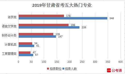 2019年甘肃公务员考试职位表解读
