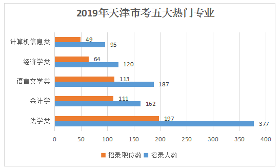 報考2020天津公務員考試你的專業有優勢嗎?