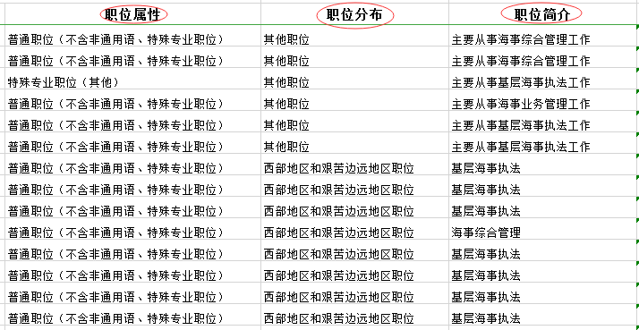 2020年国家公务员考试职位表中都有哪些内容