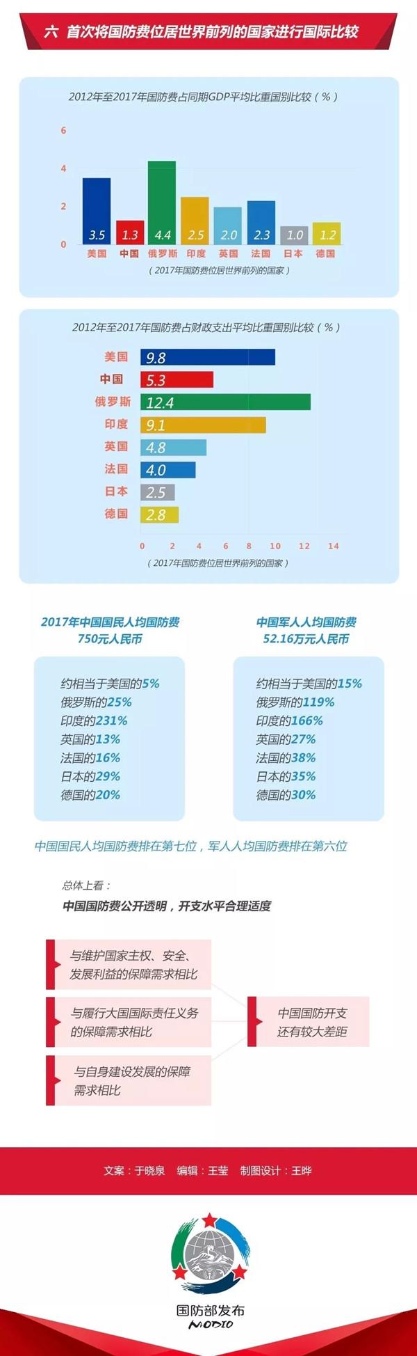 2020年国考时政:中国政府发表《新时代的中国国防》白皮书!