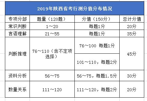 2020年陕西公务员考试笔试考什么?