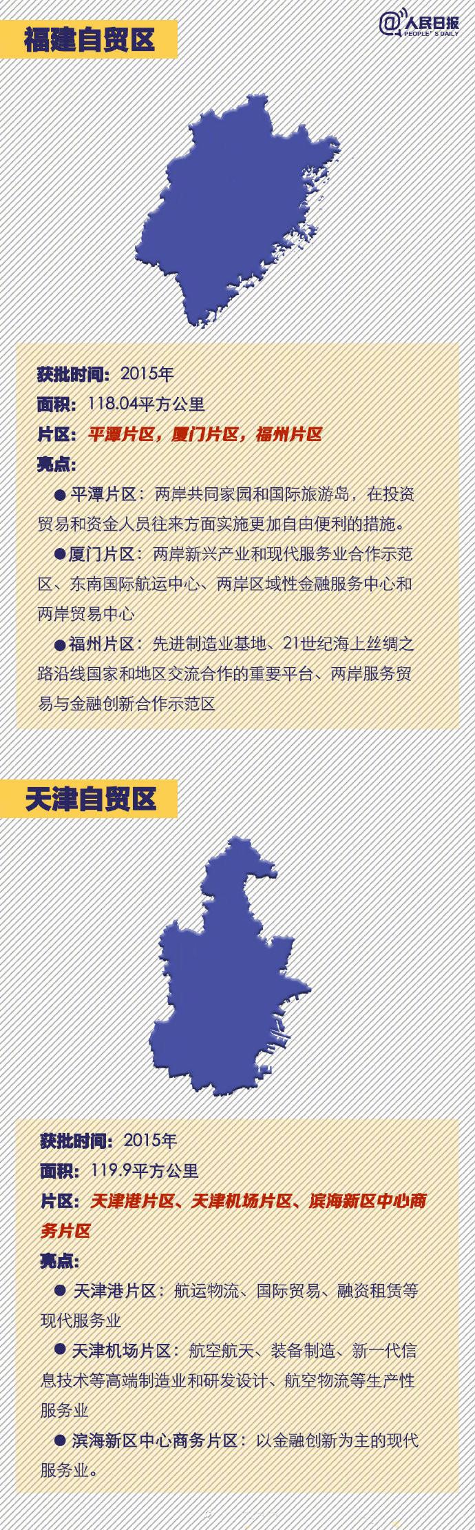 2020年国家公务员考试时政:中国18个自贸区速览