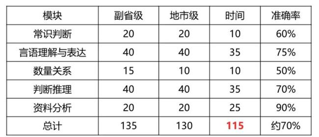 2020年国考倒计时 行测各模块如何提高准确率?