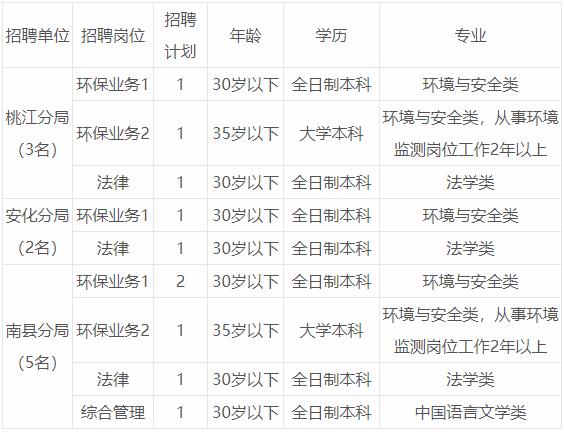 2019年湖南益阳市生态环境局招聘工10人公告