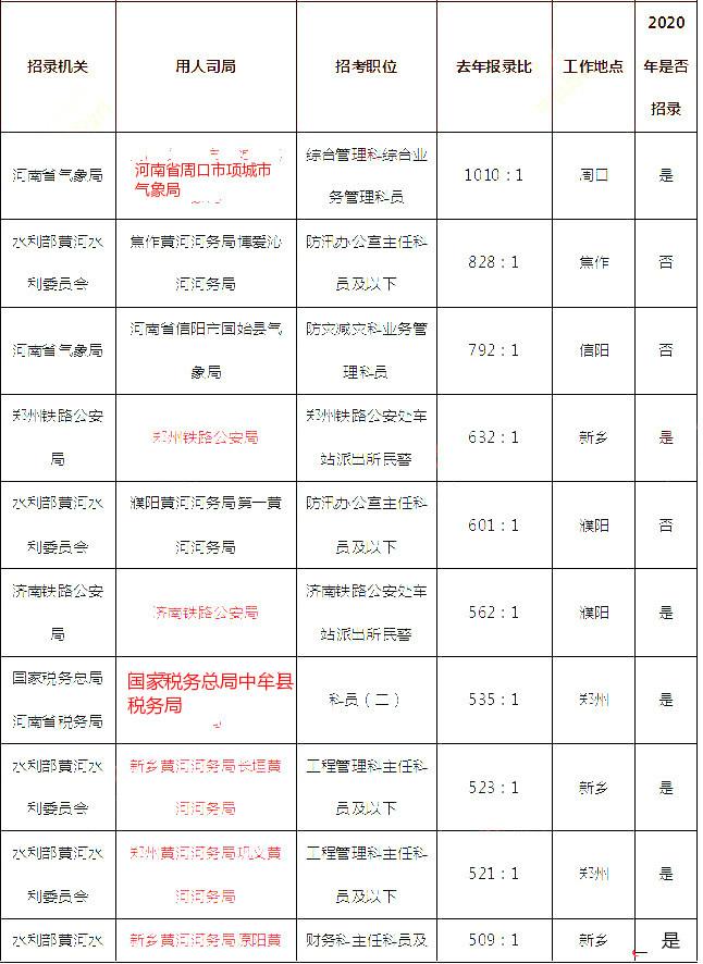 2020年国考河南地区职位分析:无大专可报职位