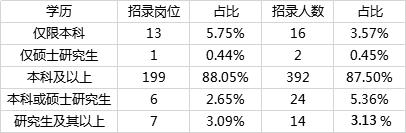 2020年国考重庆地区职位分析:本科学历起报