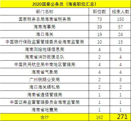 2020年国考海南地区职位表分析:招录人数翻倍