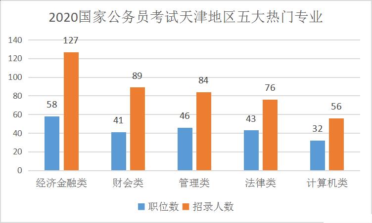 2020年国考天津地区职位分析:同比增加98%,经济金融类专业极受追捧