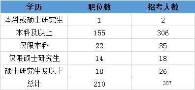 2020年国考天津地区职位分析:同比增加98%,经济金融类专业极受追捧图2