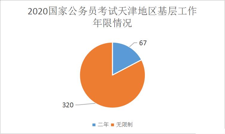 2020年国考天津地区职位分析:同比增加98%,经济金融类专业极受追捧图3