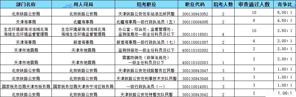 2020年国考天津地区报名统计(截止15日16时)