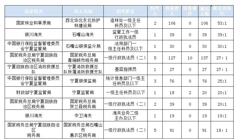 2020国考报名统计:宁夏1449人报名 67人过审[16日16时]