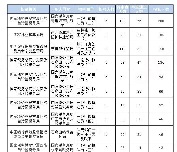 2020国考报名统计:宁夏778人报名 审查通过711人[17日16时]图1