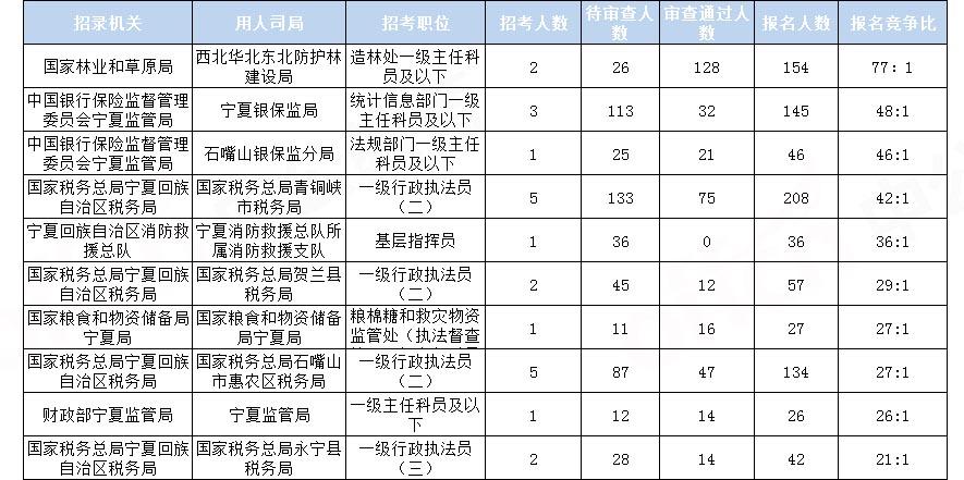 2020国考报名统计:宁夏778人报名 审查通过711人[17日16时]图2
