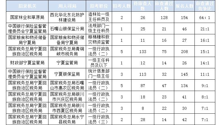 2020国考报名统计:宁夏778人报名 审查通过711人[17日16时]图3