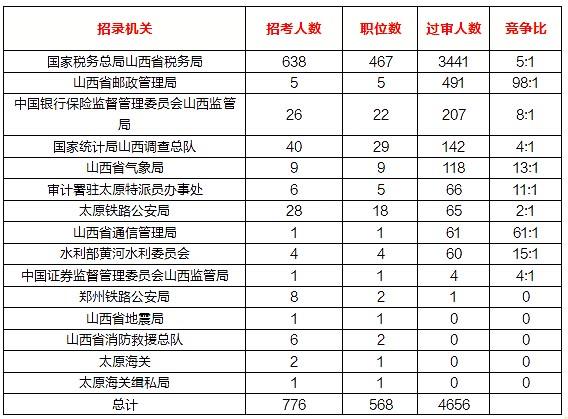2020国考报名统计:山西6889人报名 63个冷门职位无人问津[18日9时]图1